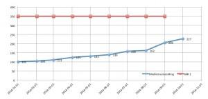 Föreningens medlemsutveckling uppdaterad 2014-10-01
