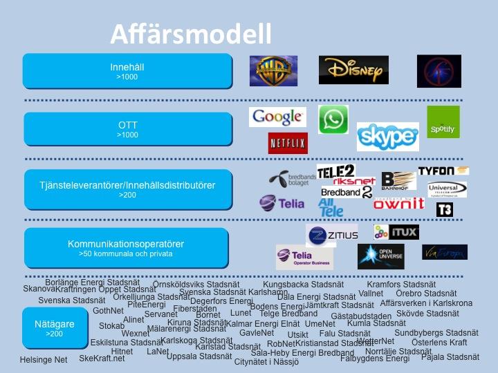 Bild affärsmodell LLF
