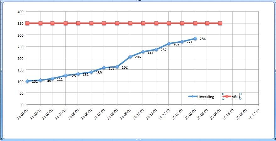 Medlemsutveckling LLF 2015-01-18