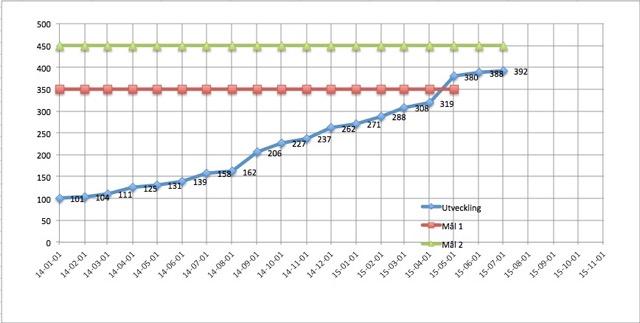 Medlemsutveckling för Länghem landsbygd fiber ek. för till och med juli 1 2015.