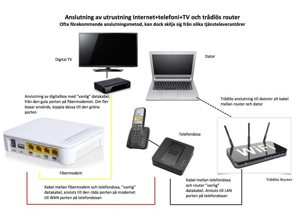 Exempel 3 på inkoppling inomhus